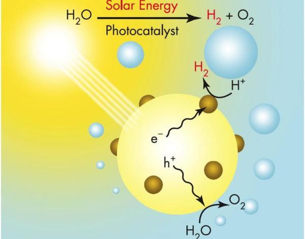fotoliz-vodi